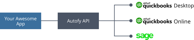 How autofy api works