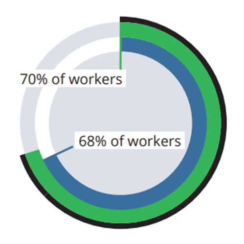 70 percent of workers say that they can be as productive at home.